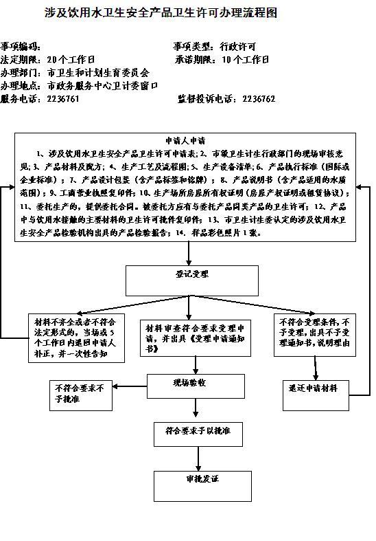 工商执照办理办学许可_豆腐卫生证怎么办理_办理卫生许可证流程